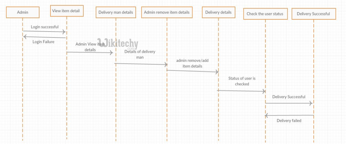 Courier Service System - Sequence Diagram - By Microsoft Awarded Mvp