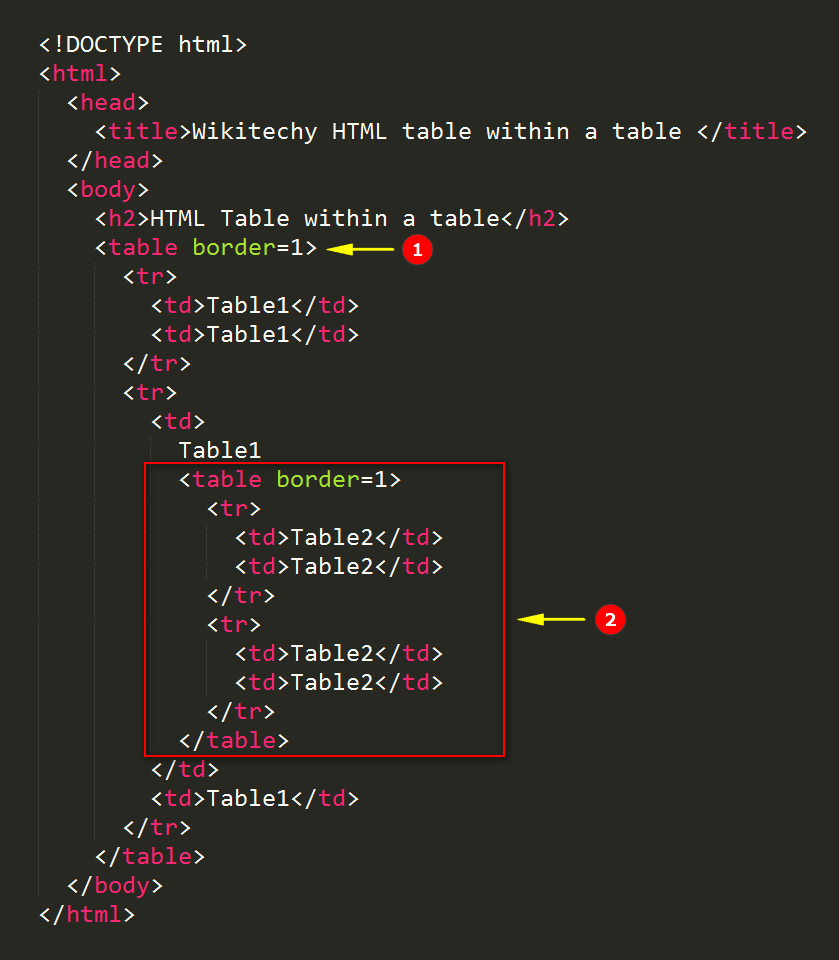 Html table within a table wikitechy - Html code for creating table ...
