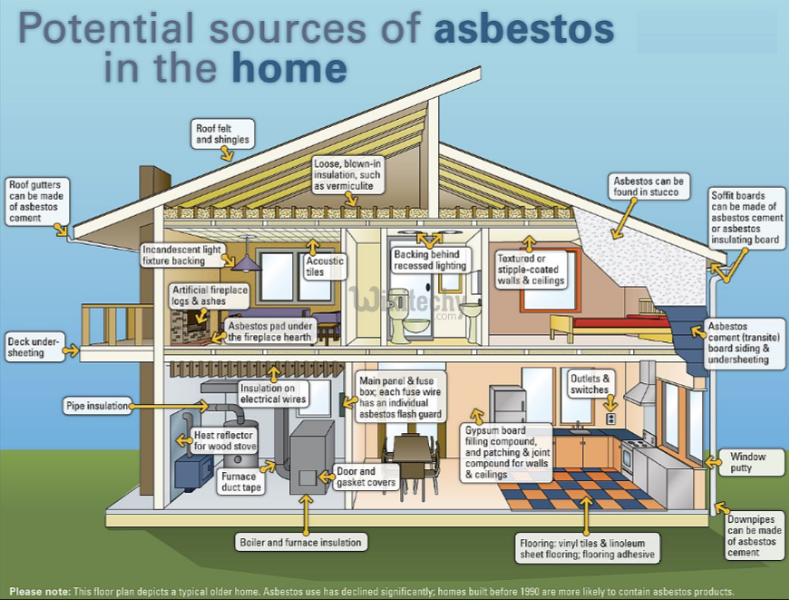 Potential Sources of Asbestos