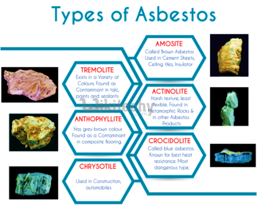 Asbestos Cancer  Types of Asbestos  wikitechy