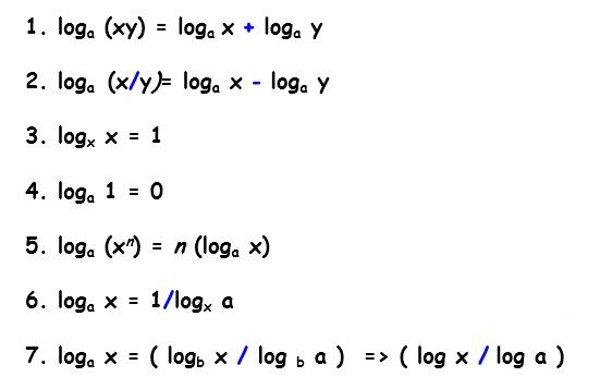 logarithms formula2