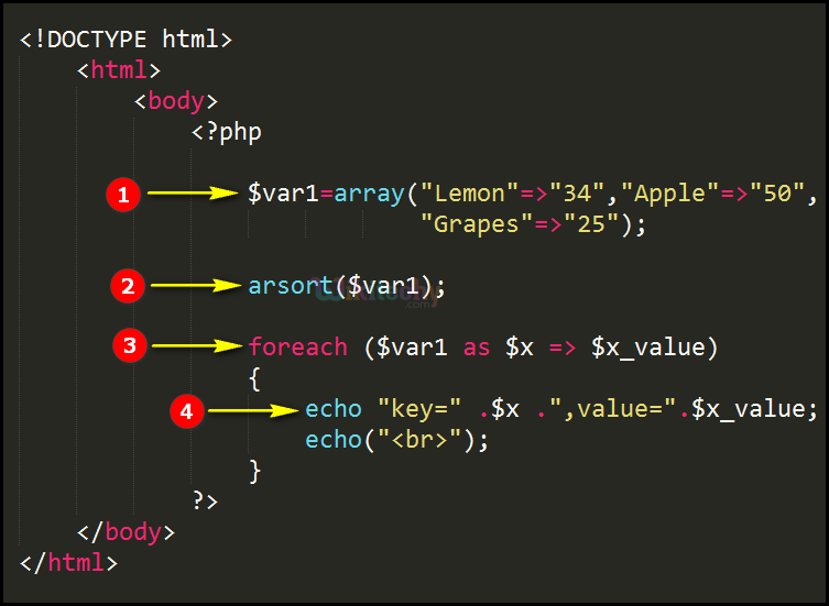 Code Explanation for arsort Function In PHP
