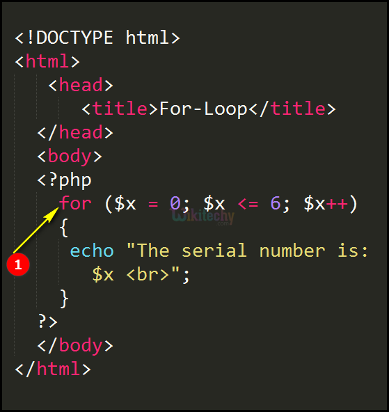 Code Explanation for For Loop In PHP