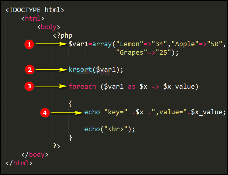 Code Explanation for krsort Function In PHP