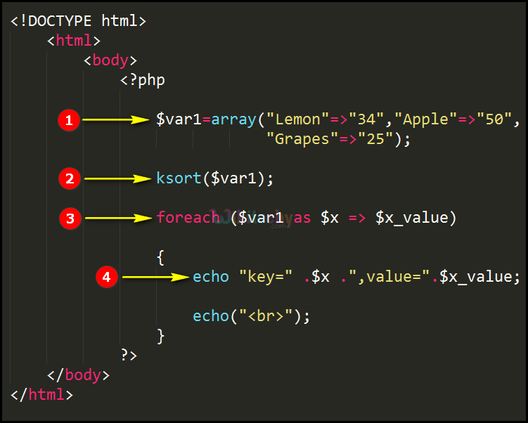 Code Explanation for ksort Function In PHP