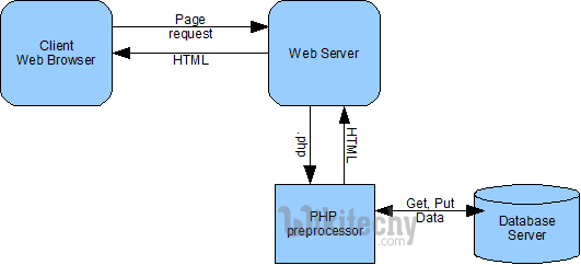 php - php 7 - php tutorial - php framework tutorial - php examples - php sample code - php basics - php web development - php components - php project - php technology  - learn php - php online - php programming - php program -