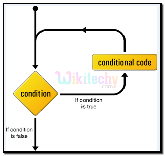 While Loop Conditional Structure In PHP