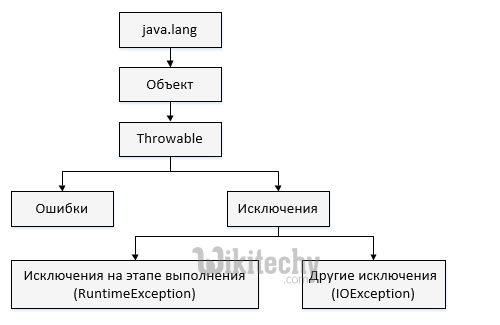 exception-hierarchy