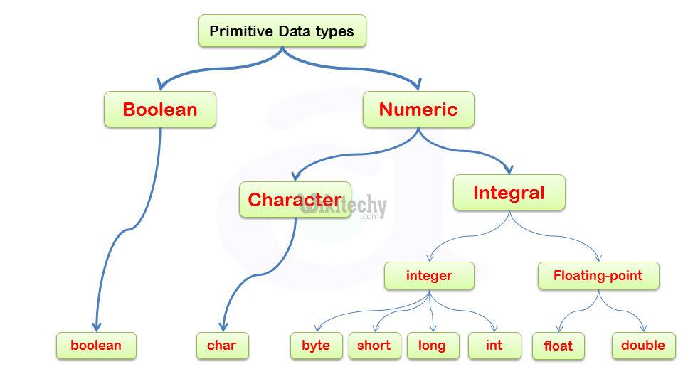 java - джава - учиться java - учебник java -  java primitive data types - примеры java - java-программы