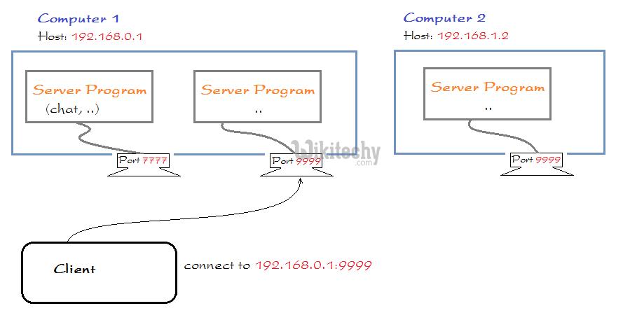 программы Java сервера сокета
