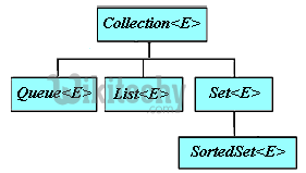очередь коллекции Java