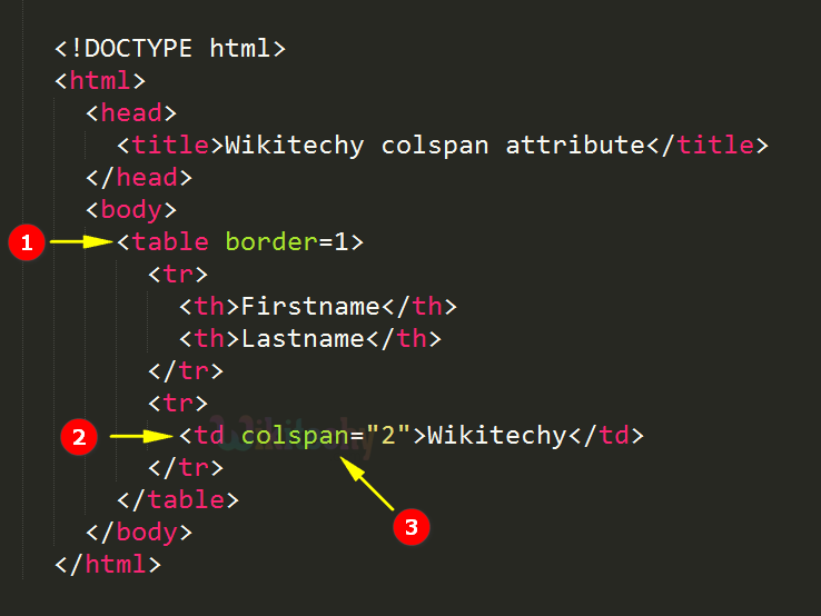 Html tutorial colspan attribute in html html5 html code html form in 30sec by - Attributes of table tag in html ...