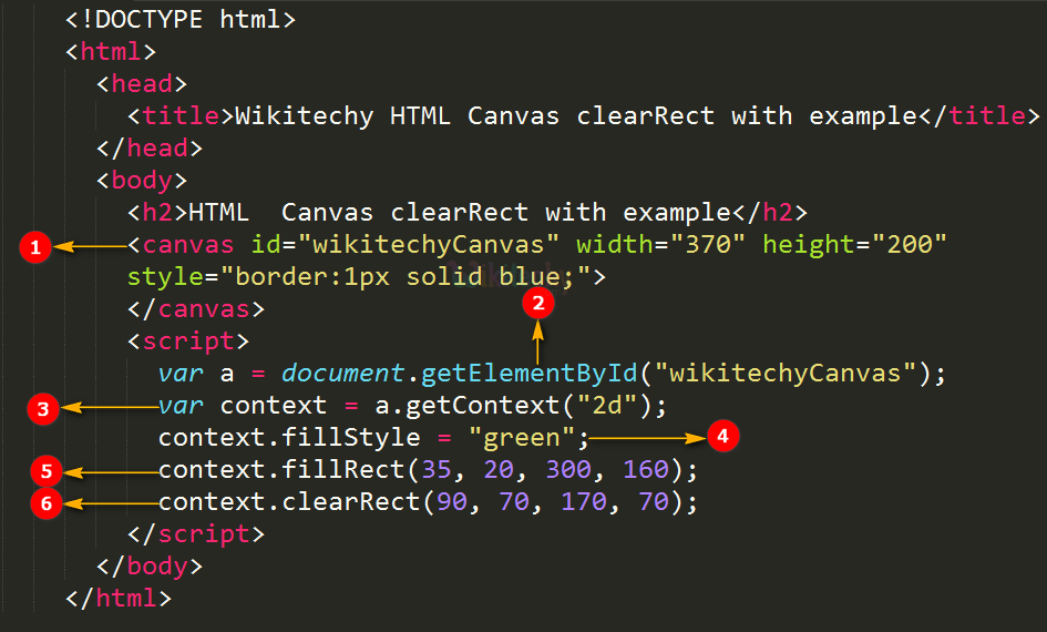 clearRect() method in HTML5 canvas Code Explanation