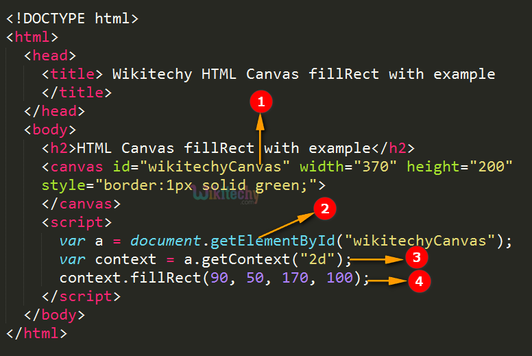 fillRect() Method in HTML5 canvas Code Explanation