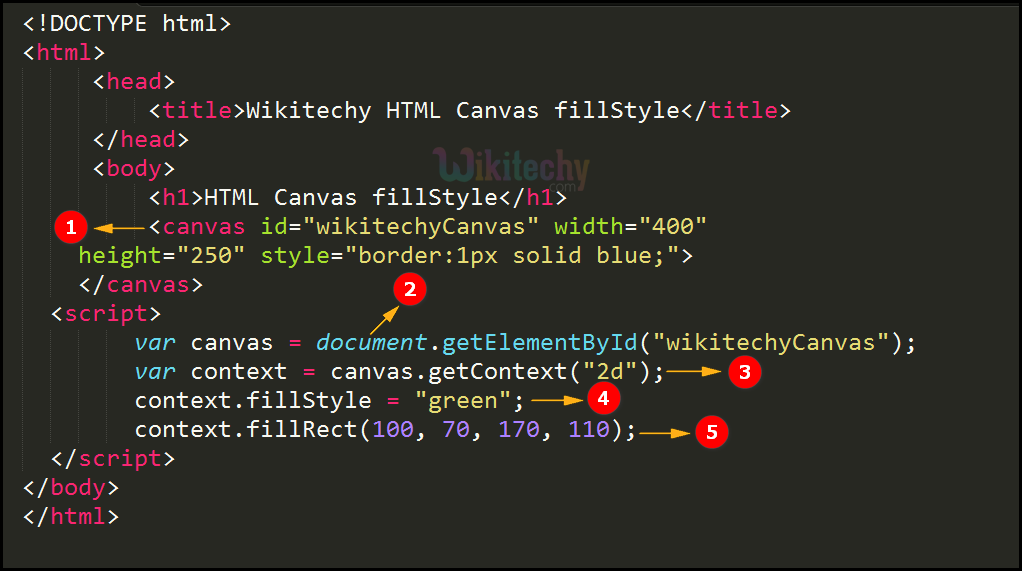 fillStyle Property in HTML5 canvas Code Explanation