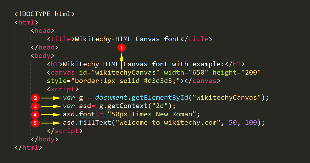 font Property in HTML5 canvas Code Explanation