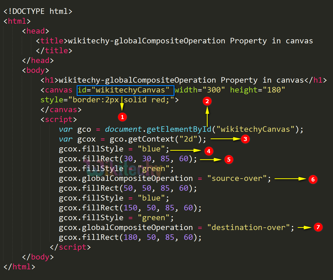 globalCompositeOperation Property in HTML5 Canvas Code Explanation