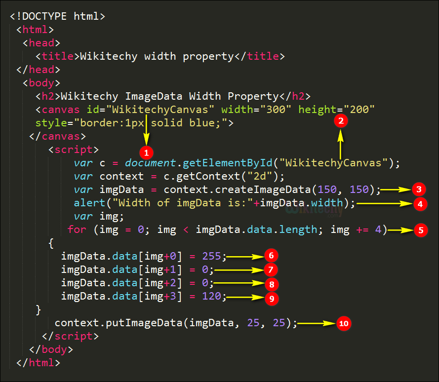 imageData width Property in HTML5 Canvas Code Explanation