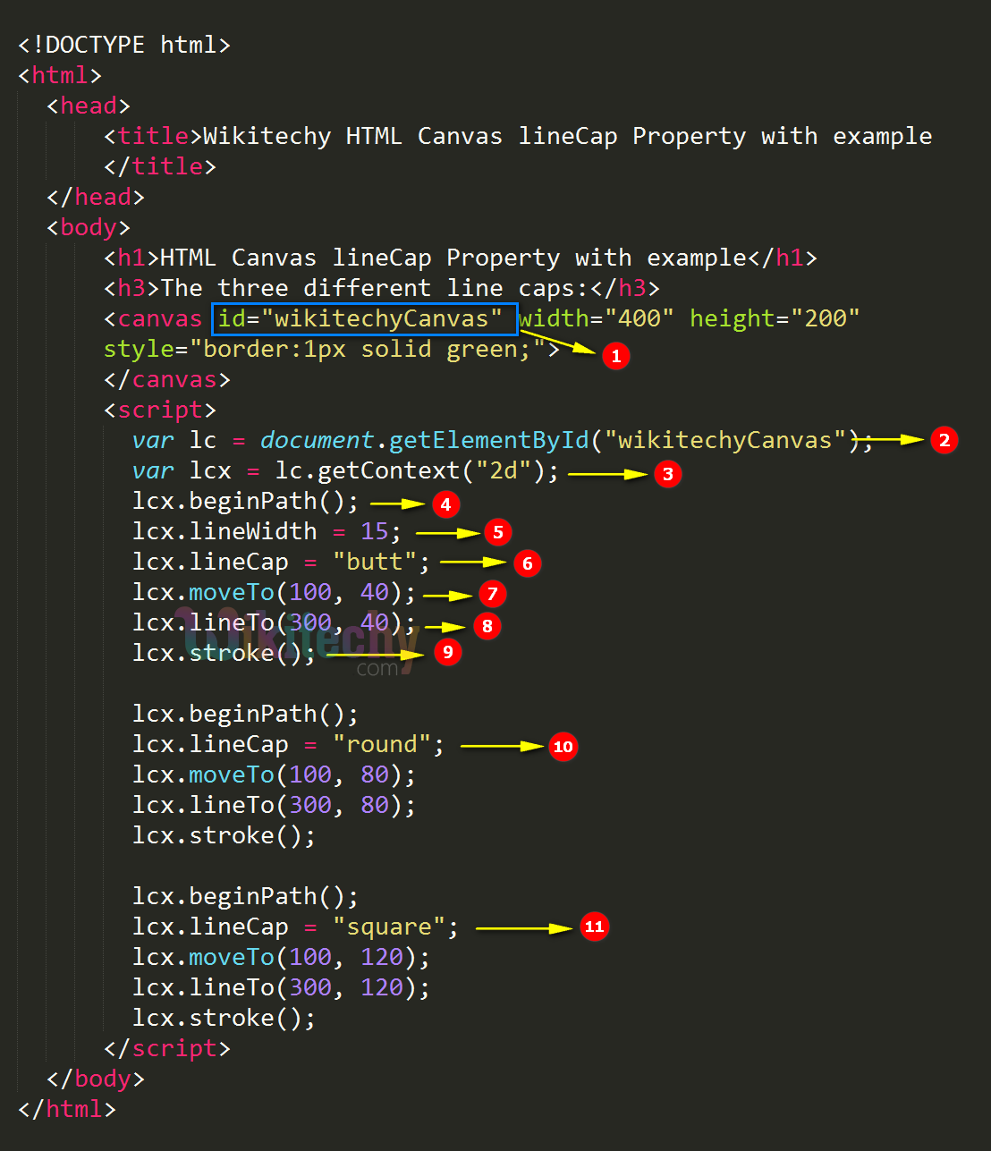 Linecap Property In Html5 Canvas Wikitechy