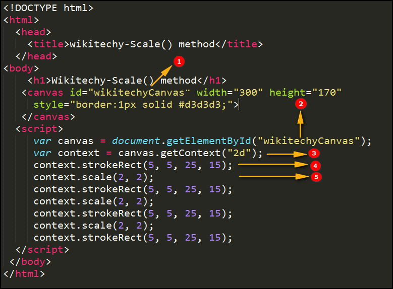 scale() method in HTML5 canvas Code Explanation