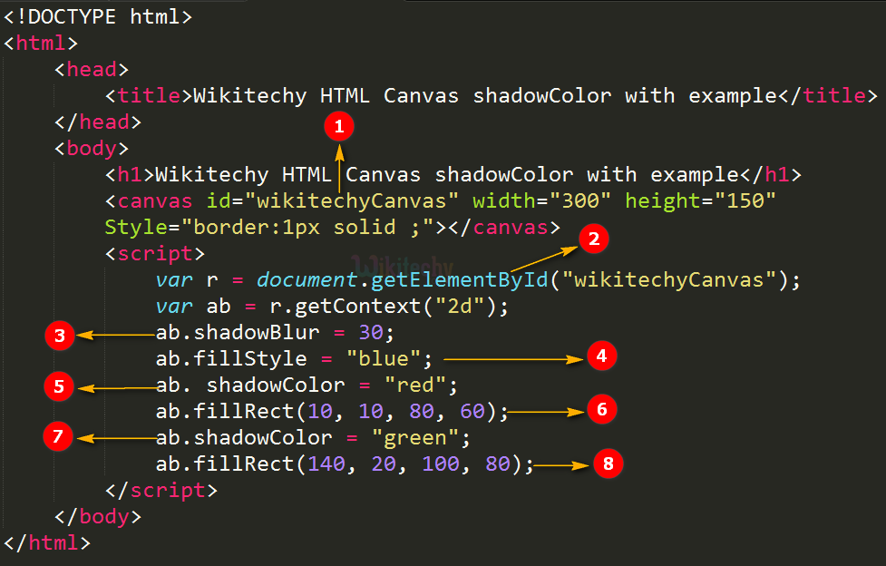 shadowColor Property in HTML5 canvas Code Explanation