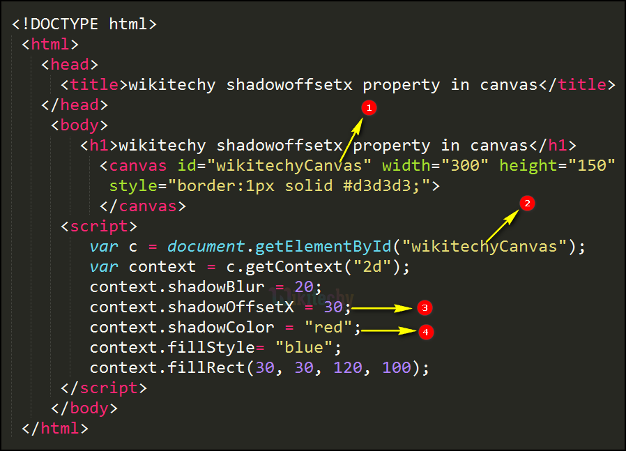 shadowoffsetx Property in HTML5 canvas Code Explanation