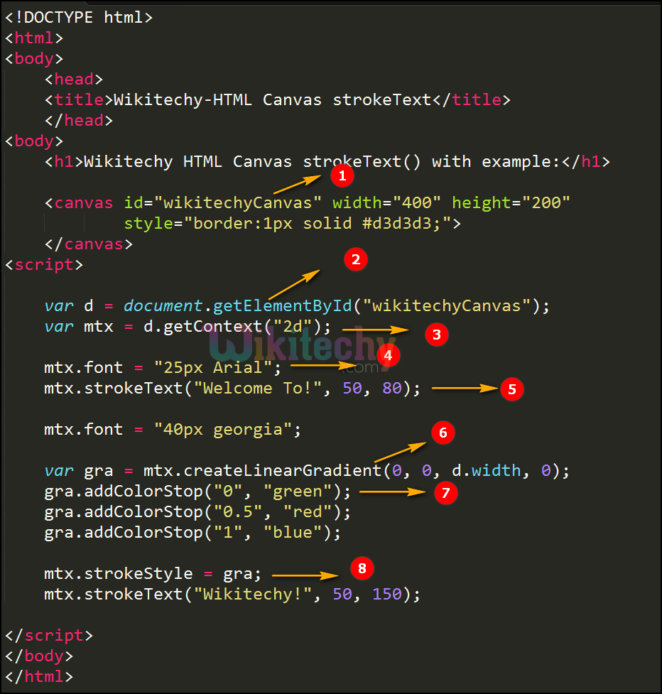 strokeText() method in HTML5 canvas Code Explanation