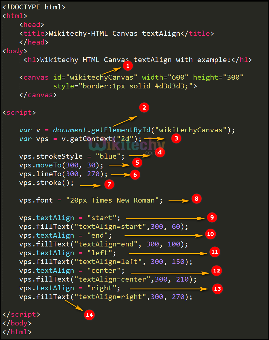 textAlign Property in HTML5 canvas Code Explanation