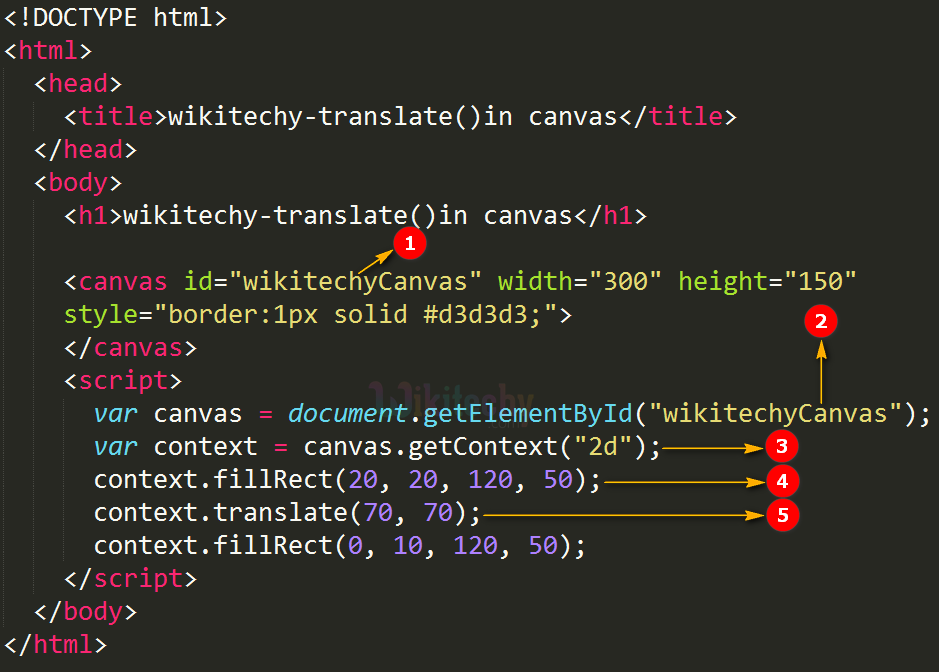 translate() method in HTML5 canvas Code Explanation