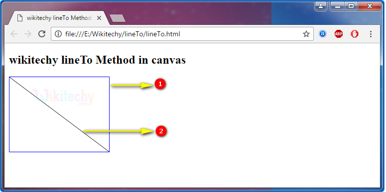 lineTo method in HTML5 canvas Output