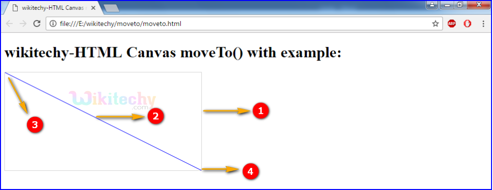 moveTo() method in HTML5 canvas Output