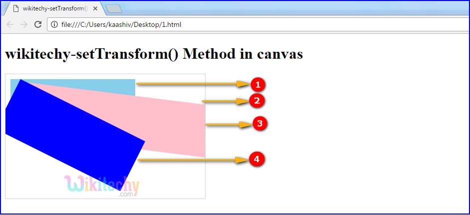 setTransform() method in HTML5 canvas Output
