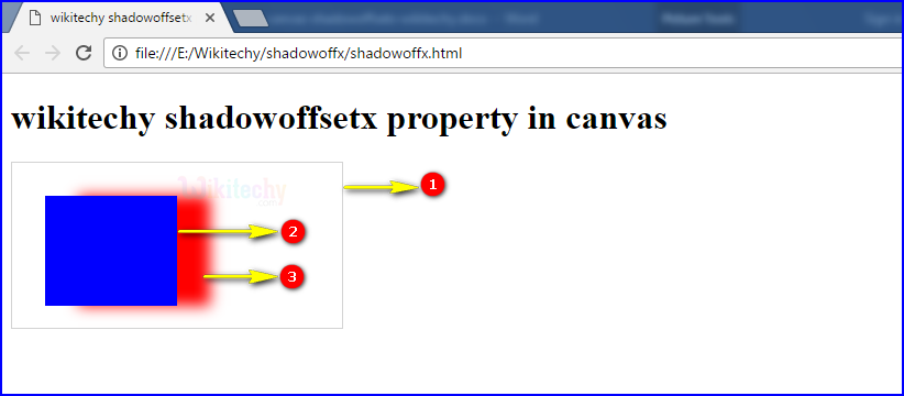 shadowoffsetx Property in HTML5 canvas Output