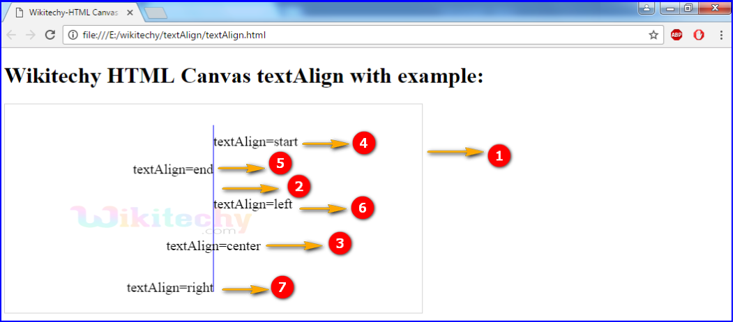 textAlign Property in HTML5 canvas Output