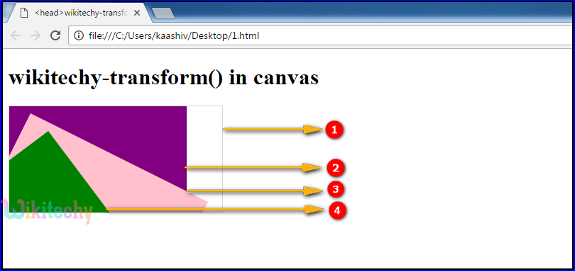 transform() Method in HTML5 canvas Output
