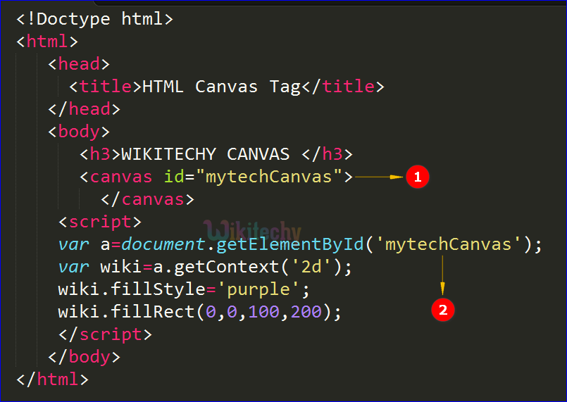 code explanation for canvas tag