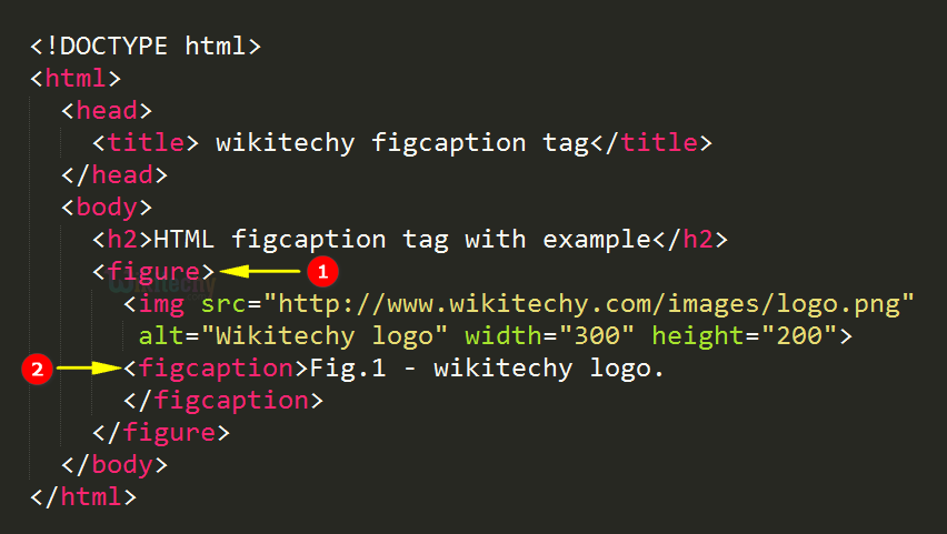 code explanation for figure caption tag