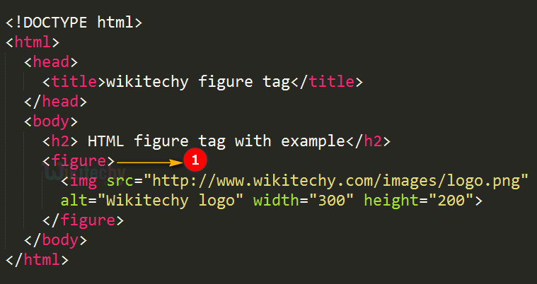 code explanation for figure tag