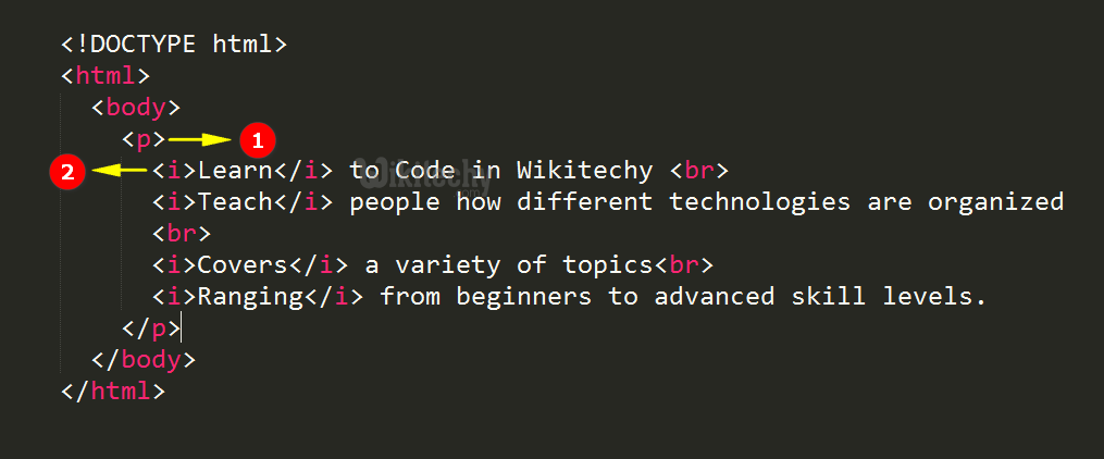 Italic <i> Tag Code Explanation