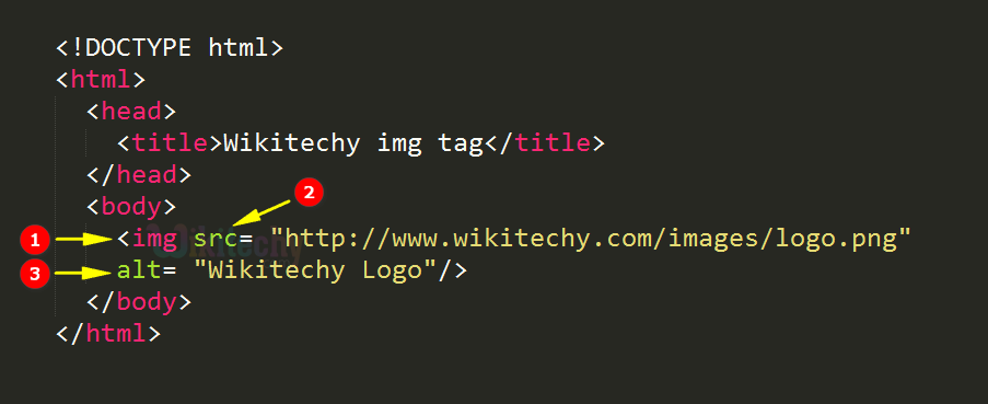 code explanation for image tag