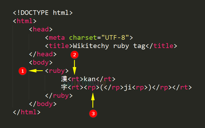 <ruby> Tag Code Explanation