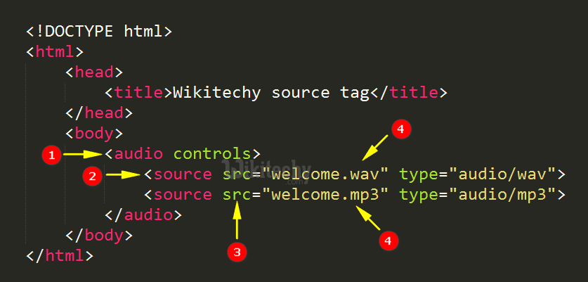 code explanation for source tag