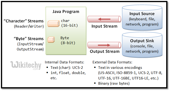 JAVA - Read - convert an InputStream to a String-Learn in 30