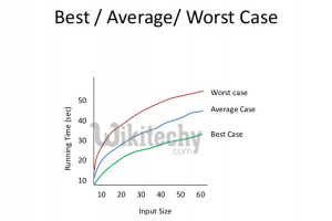 Worst,Average and Best Cases