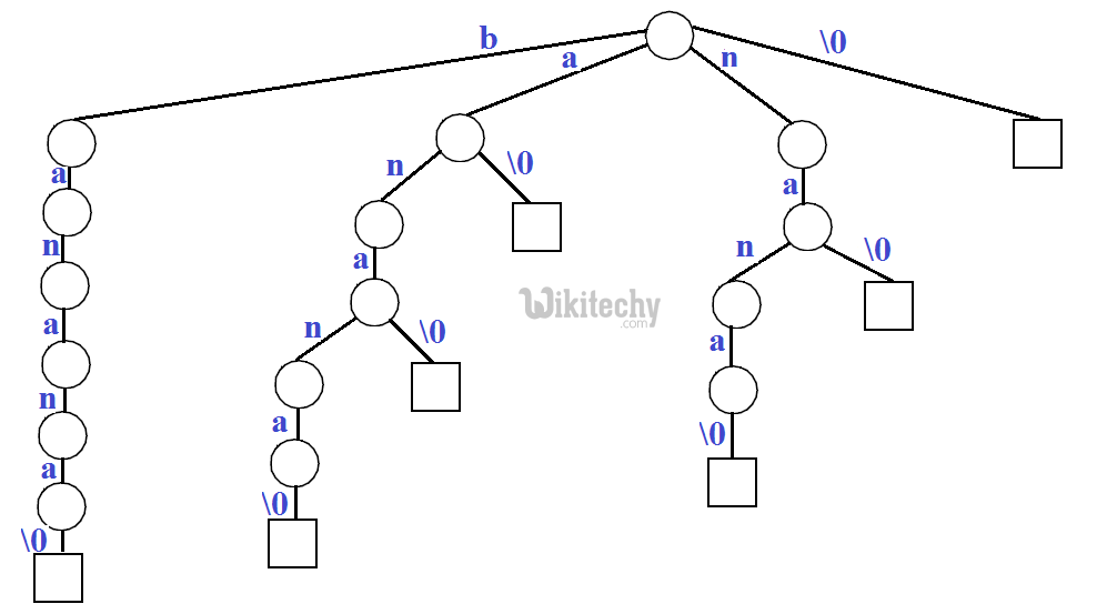 C Programming for Pattern Searching using a Trie of all Suffixes