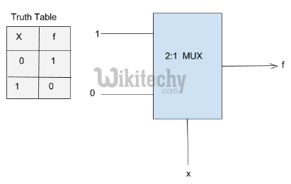 Multiplexer can act as universal combinational circuit. All the standard logic gates can be implemented with multiplexers. a) Implementation of NOT gate using 2 : 1 Mux NOT Gate :