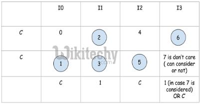 Multiplexers | Digital Electronics