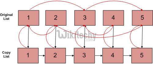 Clone a linked list with next and random pointer | Set 1