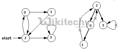 Detect Cycle in a directed graph using colors