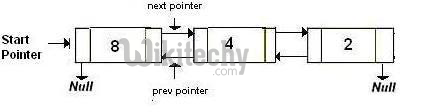 Delete a node in a Doubly Linked List